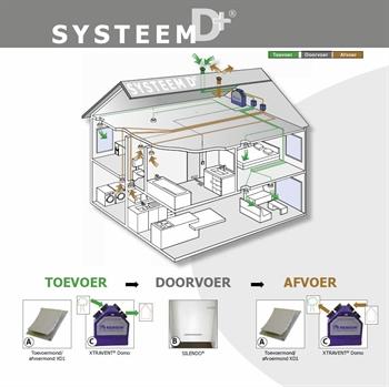 renson-systeemdplus-toevoer-doorvoer-afvoer